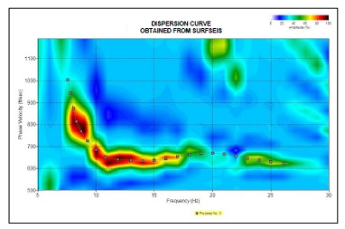 Seismic Mapping